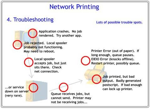 Troubleshooting your printing
