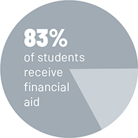 Financial Aid Percentage Graphic