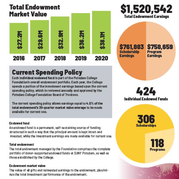 Endowment Image