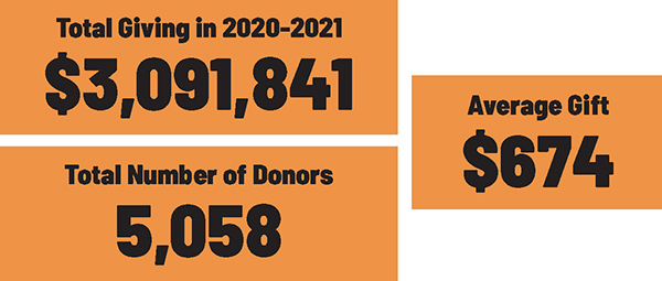Giving By Numbers Graphic